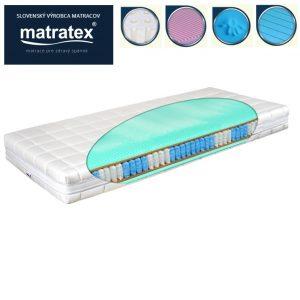 Matrace (podľa materiálu)